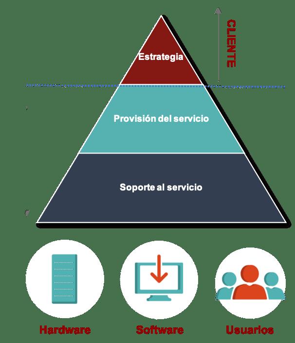 Pirámide los Servicios Gestionados
